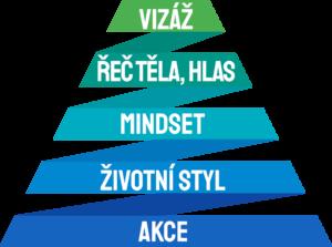 Pyramida Pasivní přitažlivosti